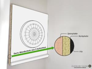 darts wandschutz dartboard surround auffangringe co. Black Bedroom Furniture Sets. Home Design Ideas